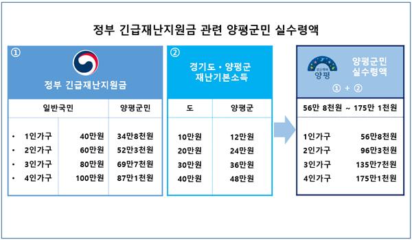 01 긴급재난지원금 홍보물.png